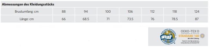 russel-tabelle